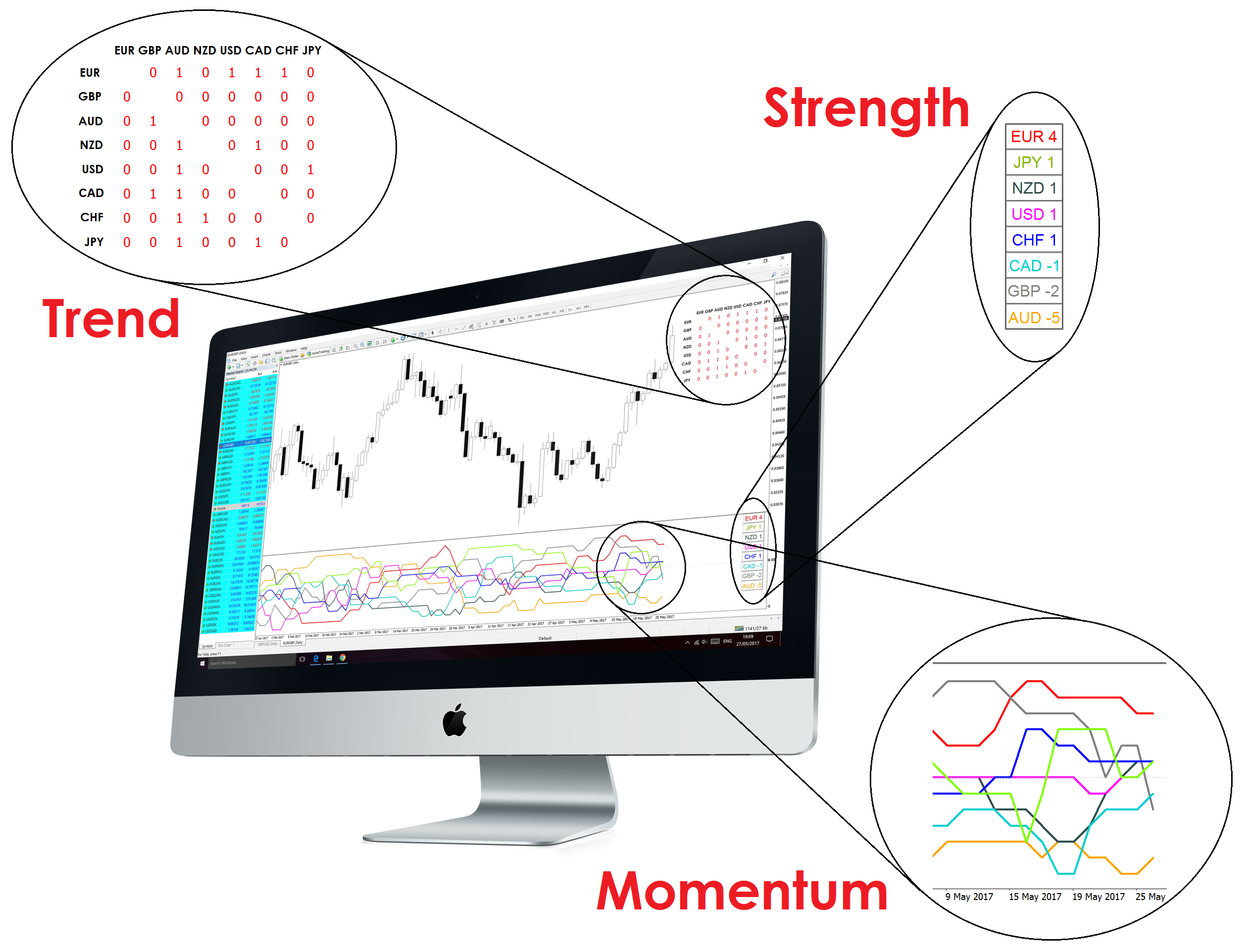 Trade forex trends, strength and momentum using Currency Strength Matrix indicator available on Metatrader 4