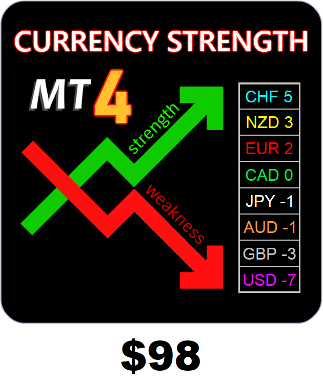Currency Strength Matrix available on Metatrader4
